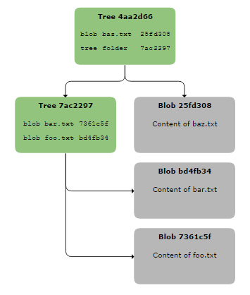 Git Internals: Tree Object