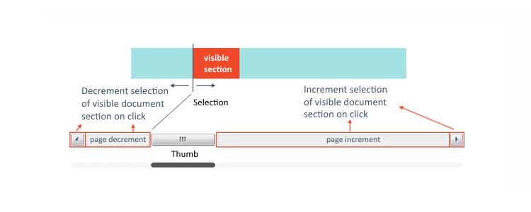 Sacrilege - a Custom SWT Scrollbar