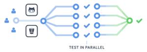 Codeship ParallelCI